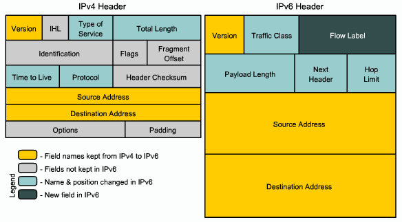 Gambar 1. Struktur Header Dasar Pada IPv4