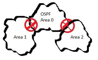 OSPF Area