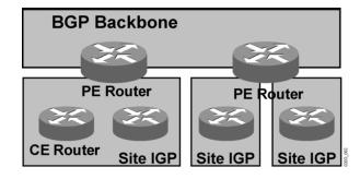 OSPF Superbackbone