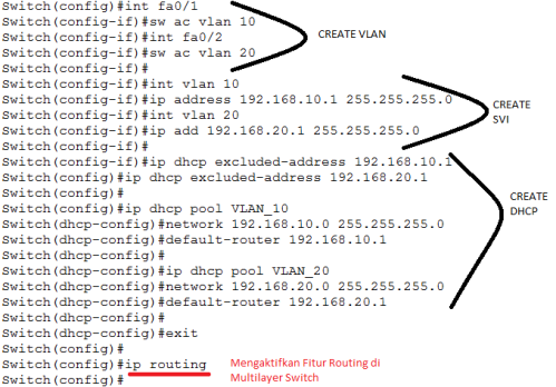 config inter-vlan