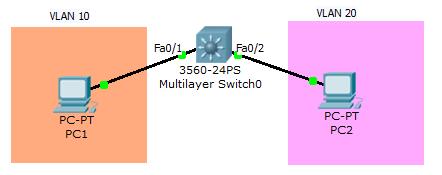 inter-VLAN