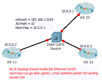 BGP 2