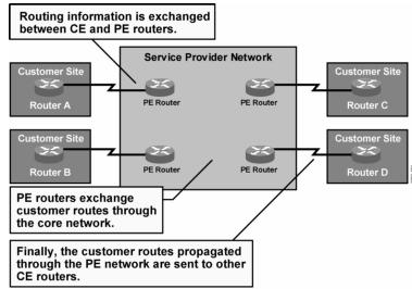 Peer-to-Peer VPN