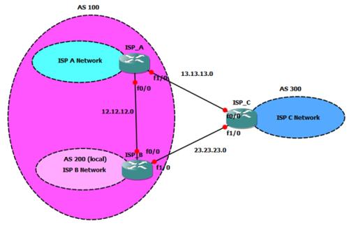 BGP Load balancing | Miftah Rahman (Go)-Blog