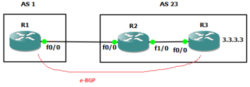 ebgp multihop 1