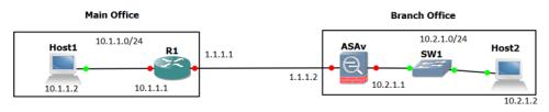 IKEv2 Router-ASAv.png